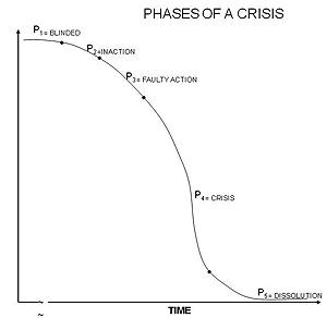 crisiscurve